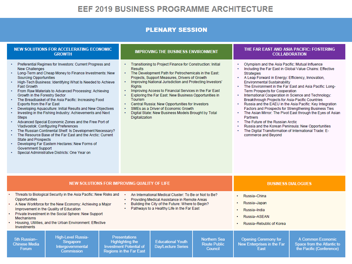 EEF 2019_Programme architecture_eng.png